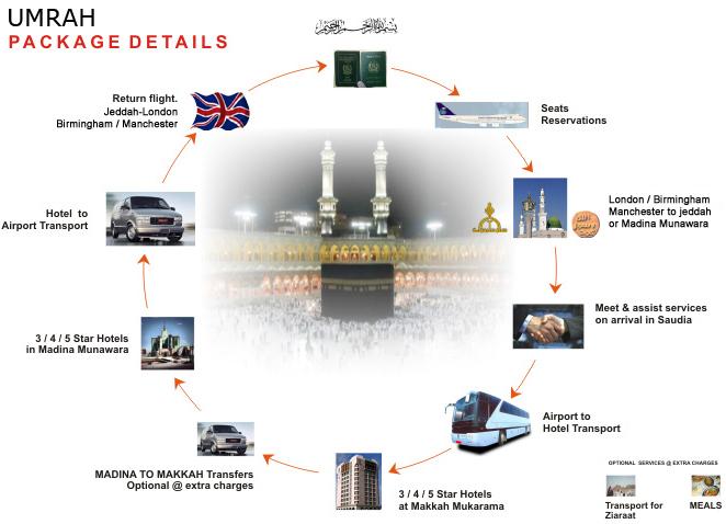 Umrah Banner: Cheap Hajj And Umrah Packages